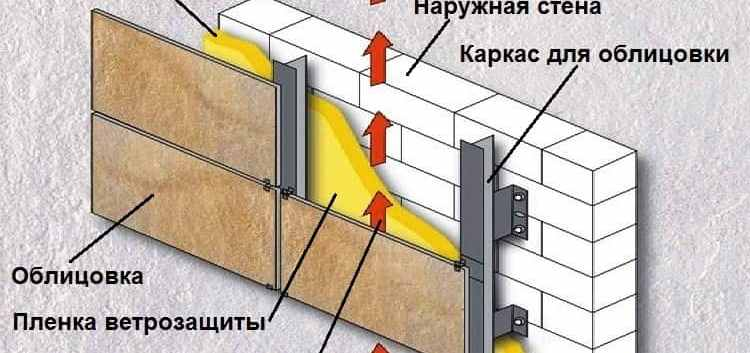 ventiliryemie-fasada-spb